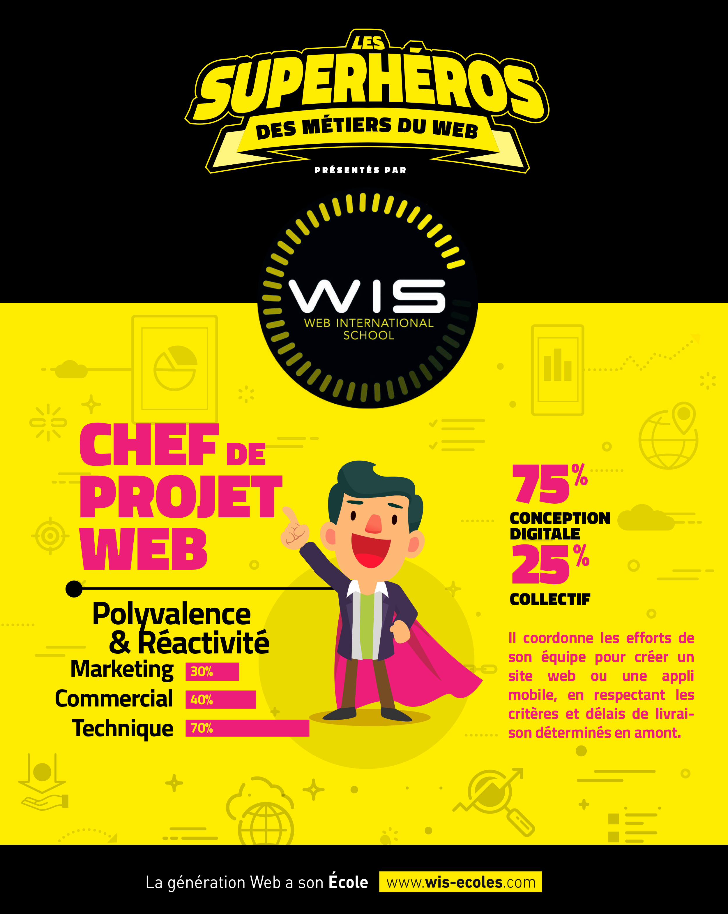 INFOGRAPHIE-2016-Chef-projet-web-officer