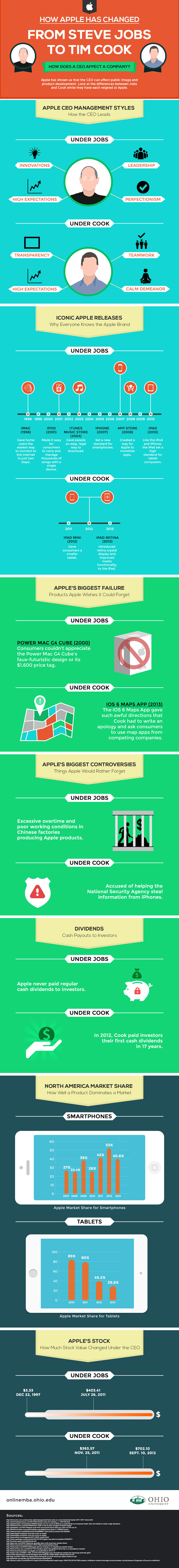 Une infographie qui illustre l'évolution d'Apple de Steve Jobs à Tim Cook