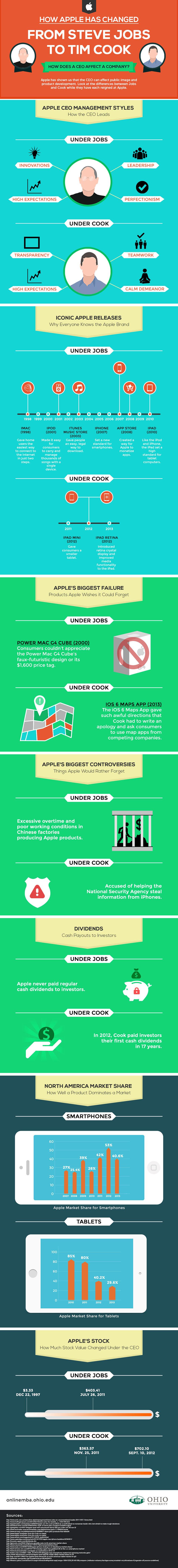 Une infographie qui illustre l'évolution d'Apple de Steve Jobs à Tim Cook