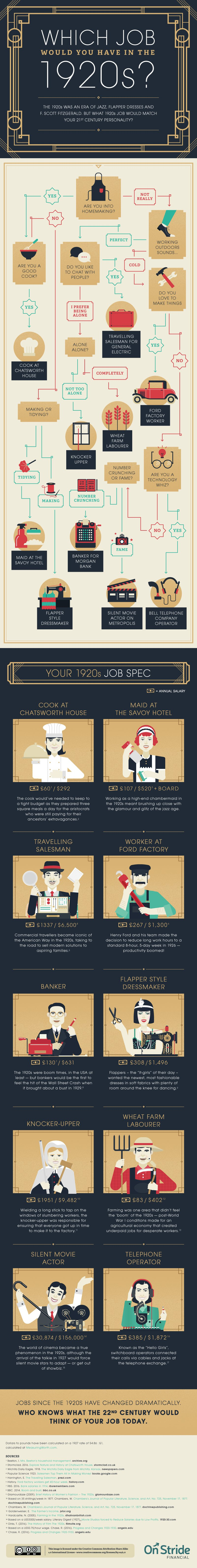 Une infographie pour connaître votre job idéal dans les années 1920