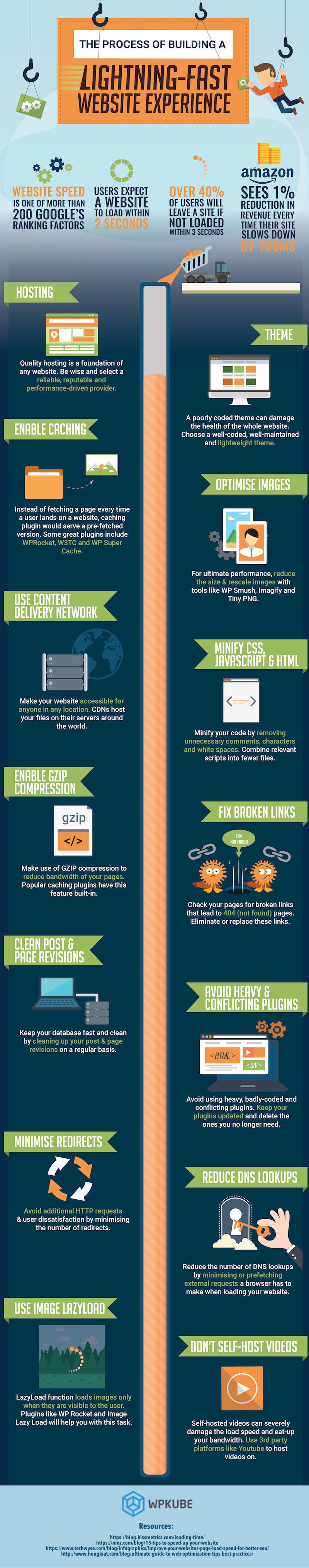 Une infographie pour vous aider à construire un site web rapide comme l'éclair