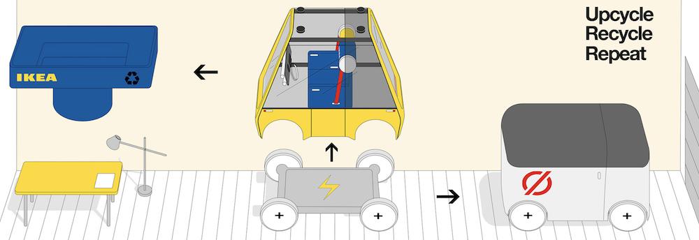Renault Höga : la première voiture à monter soi-même comme un meuble IKEA ! (vidéo sur Bidfoly.com) Par Maxime Delmas Hoga-ikea-renault-voiture-3